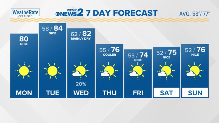 No big changes in weather next 7 days