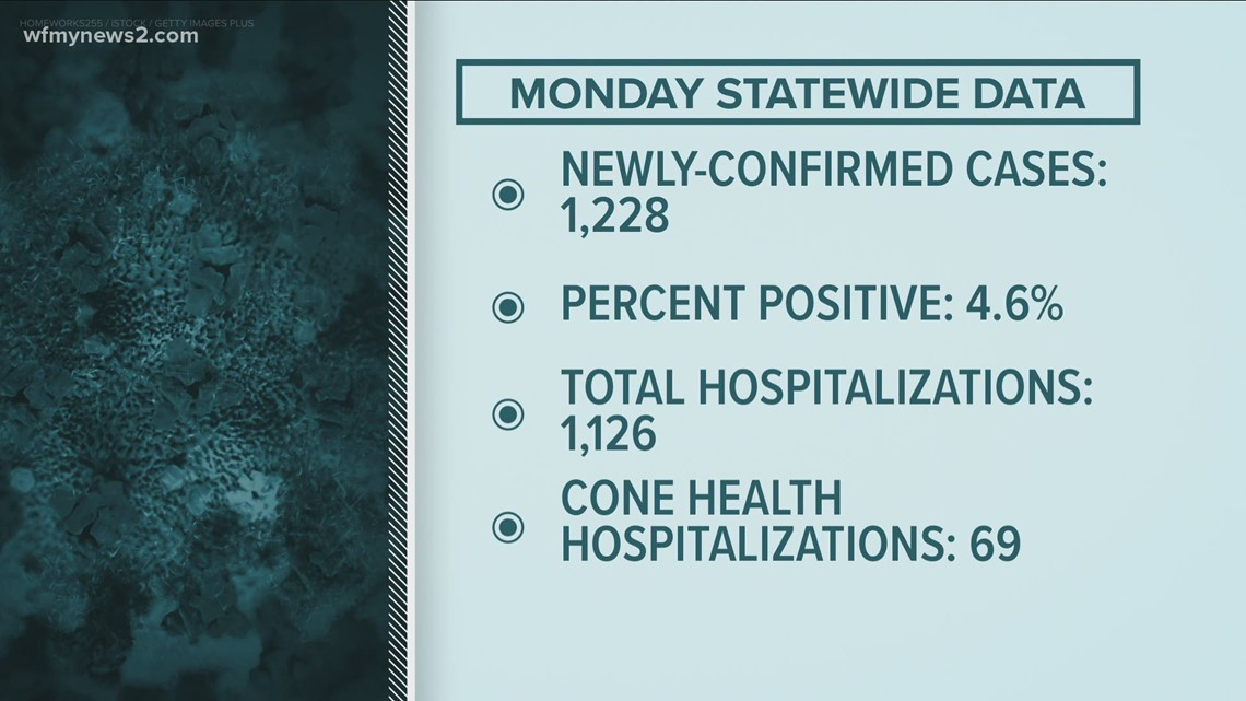 Percent positive stays below 5% for three straight days