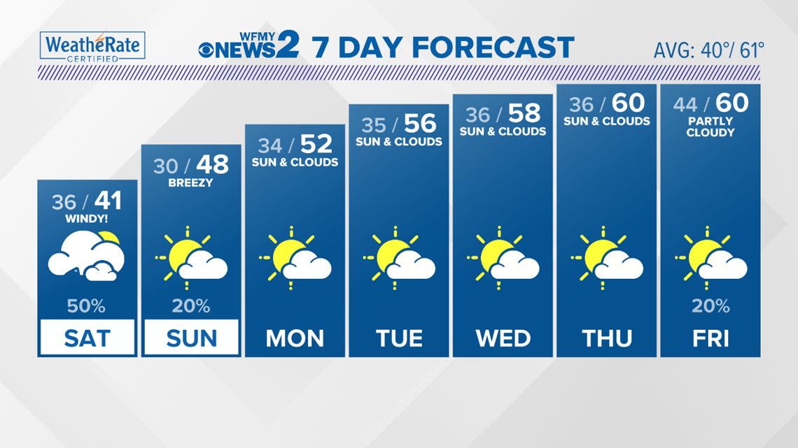 Triad Forecast: Windy Weekend, Wet for Some