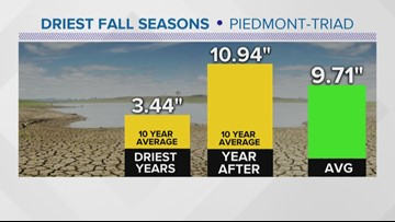 VERIFY: Yes, A Dry Fall This Year Can Indicate A Wetter One Next Year