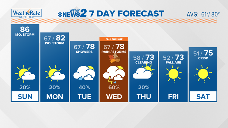 Sticky Sunday, cooler weather on the way this week