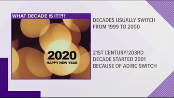 Does this decade start in 2020 or 2021?
