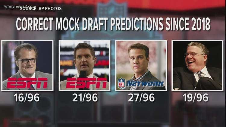 Who will the Panthers take with the number 8 overall pick?