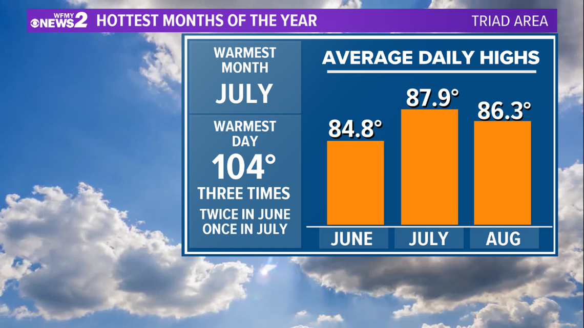 VERIFY: July is Hottest Month in North Carolina