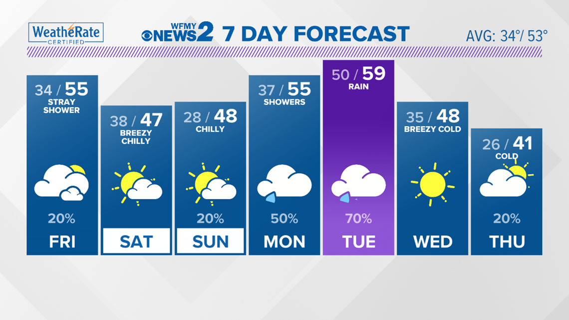 FORECAST: Clouds Friday, Cold Weekend