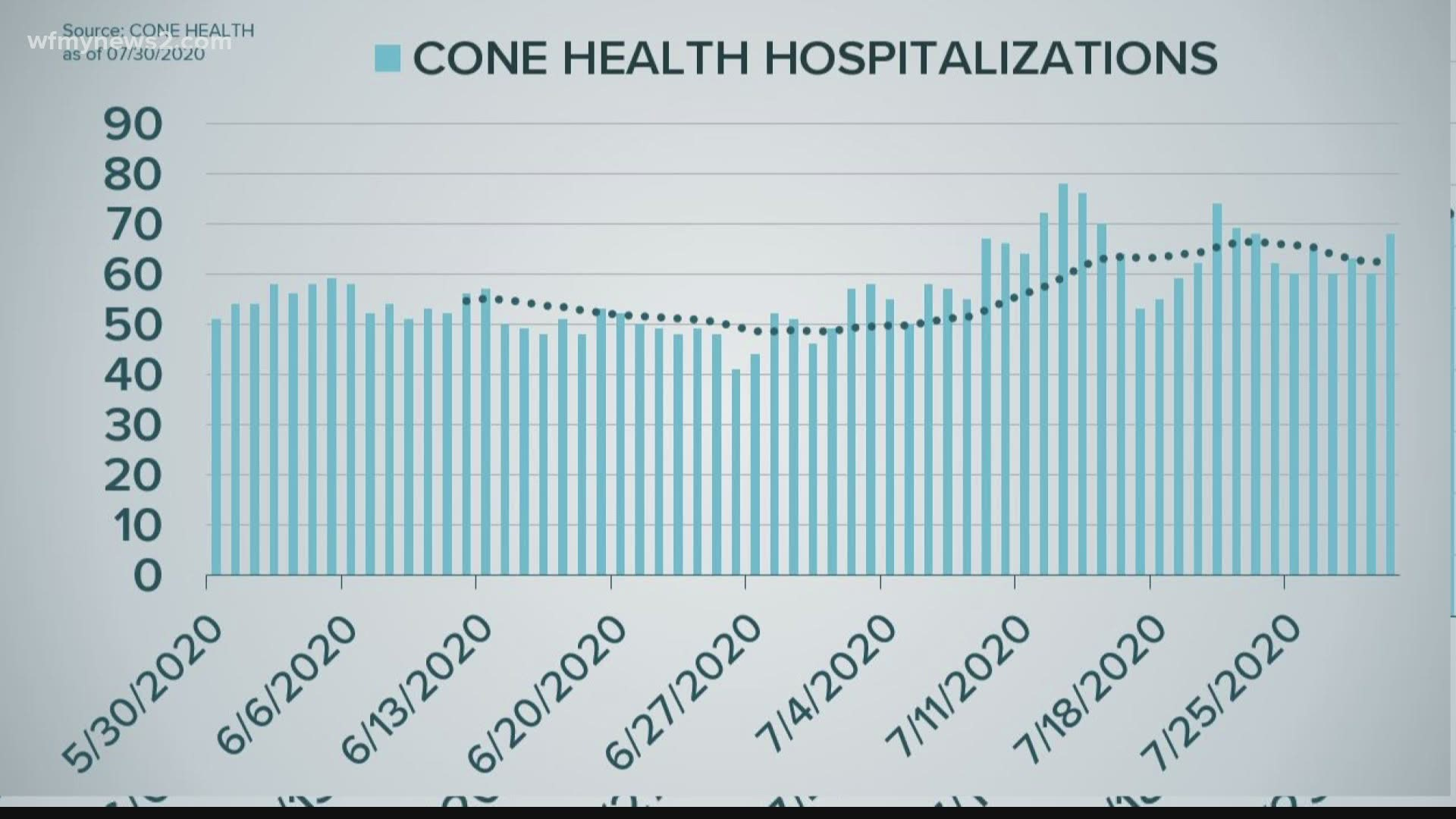 Coronavirus in North Carolina: Updates on cases, phases ...