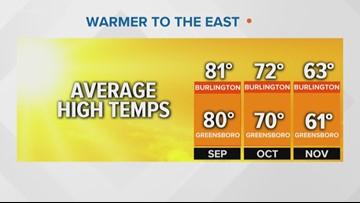 VERIFY: Yes, Burlington Is Warmer Than Greensboro