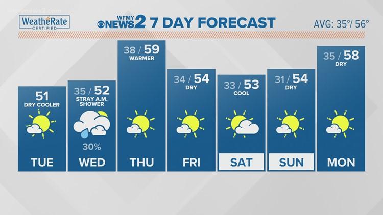 Terran Kirksey's Tuesday Morning Forecast