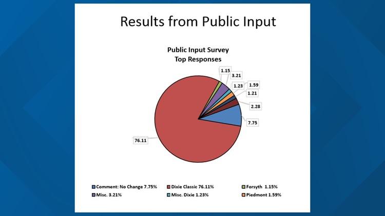 Public input via online survey