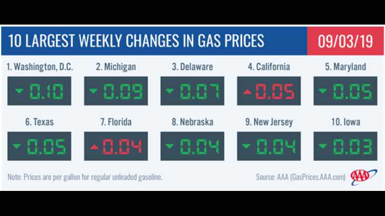 Weekly changes in gas prices